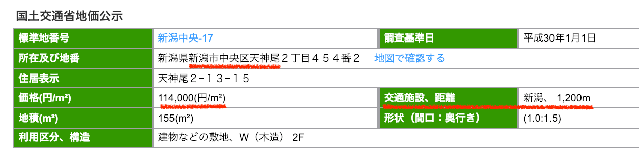 新潟市中央区天神尾の公示地価