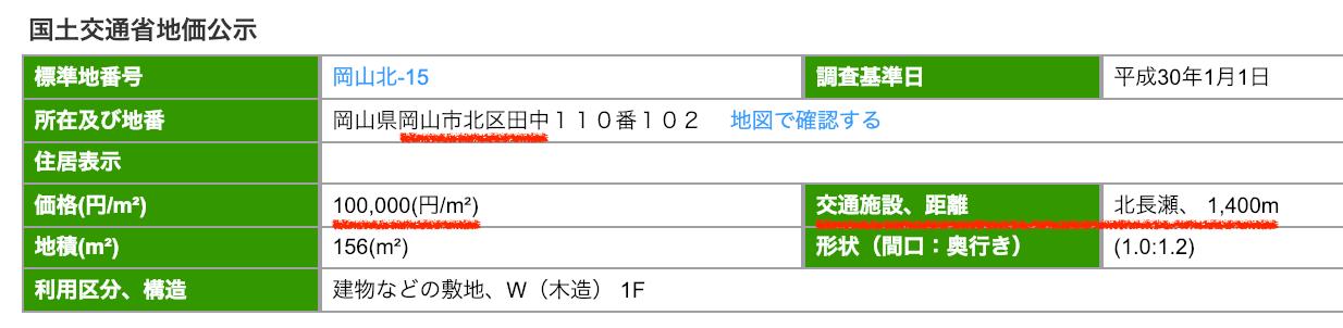 岡山市北区田中の公示地価