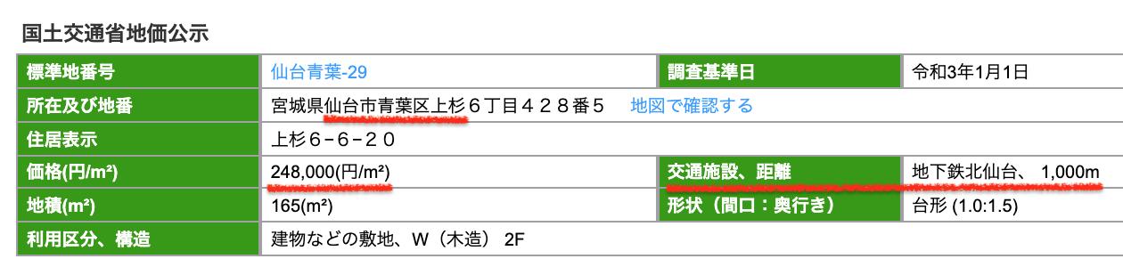 仙台市青葉区の公示地価