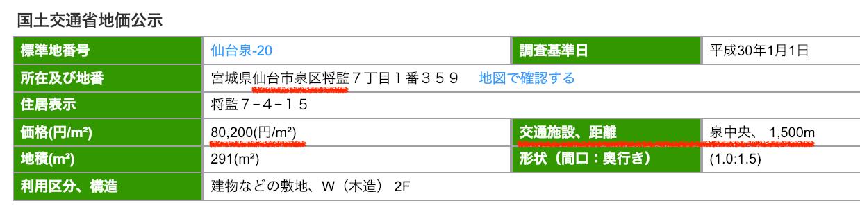 仙台市泉区将監の公示地価