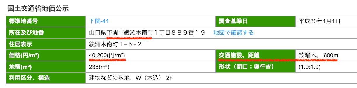 下関市綾羅木南町の公示地価