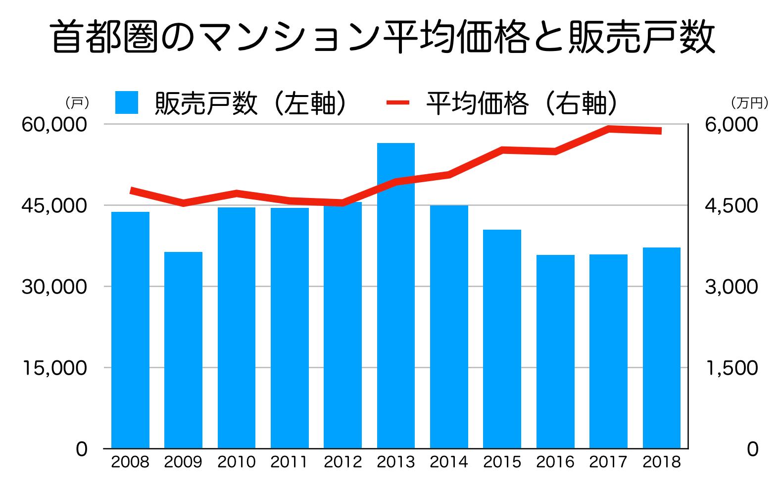 首都圏のマンション販売戸数の推移