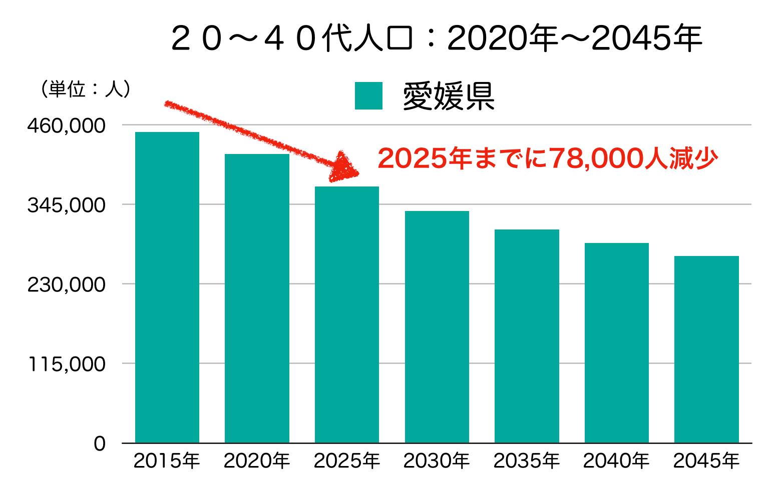 愛媛県の20〜40代人口の予測