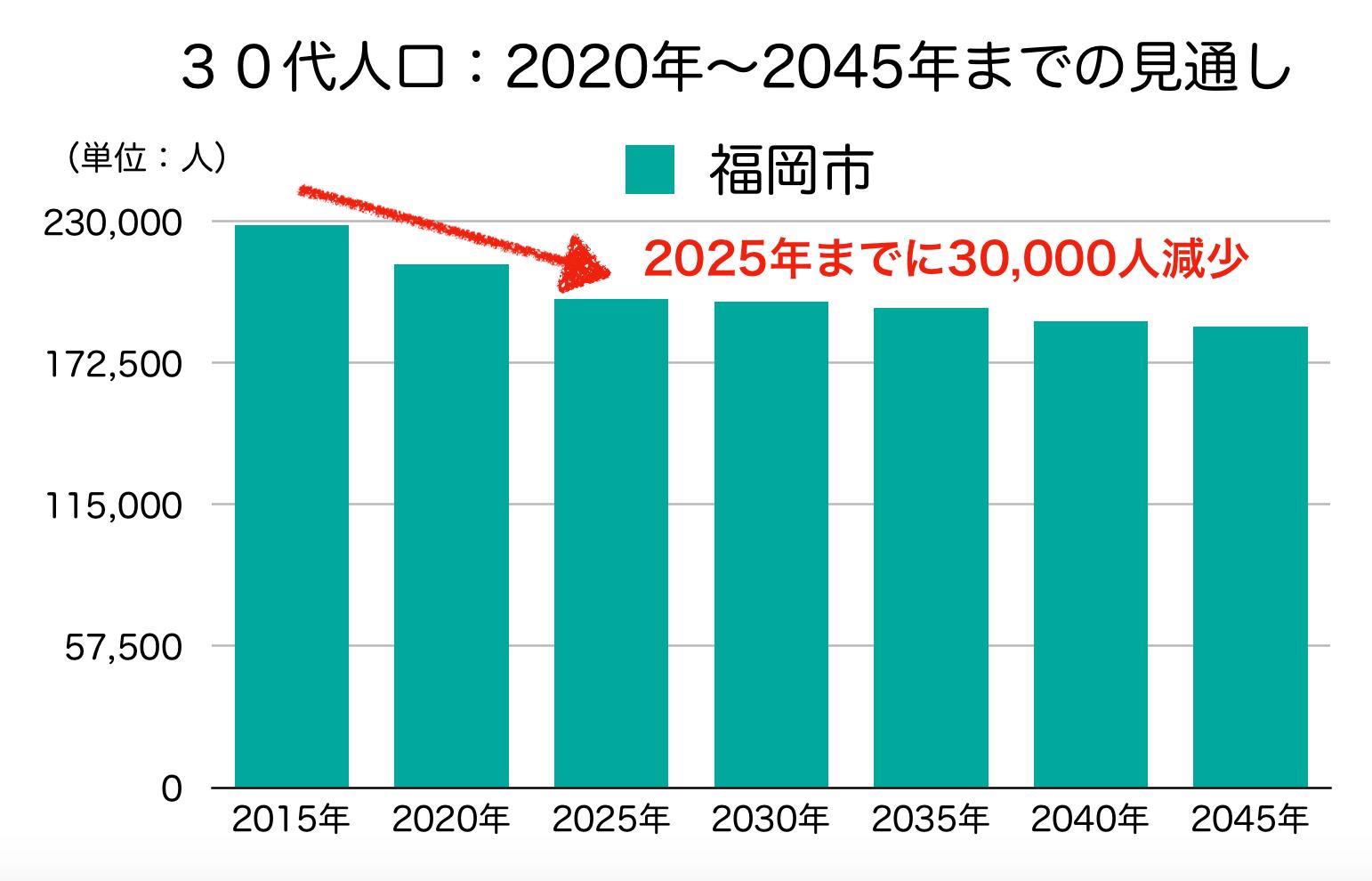 福岡市の30代人口の予測