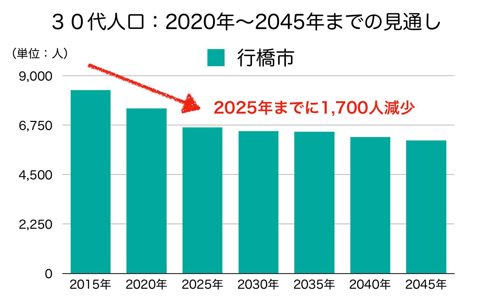 行橋市の30代人口の予測