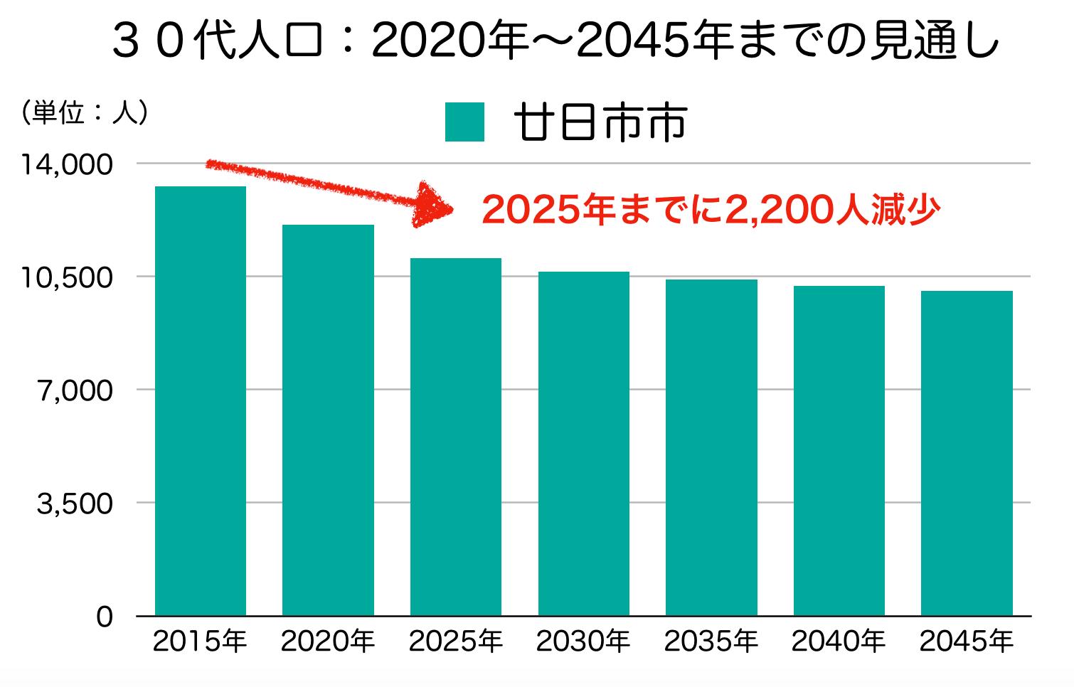 廿日市市の30代人口の予測