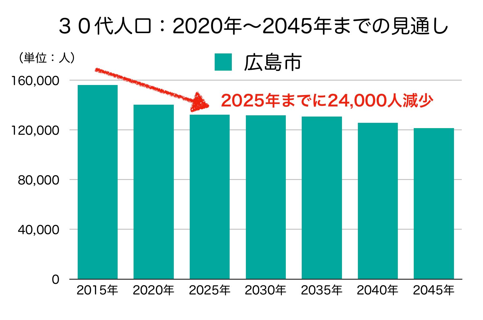 広島市の30代人口の予測