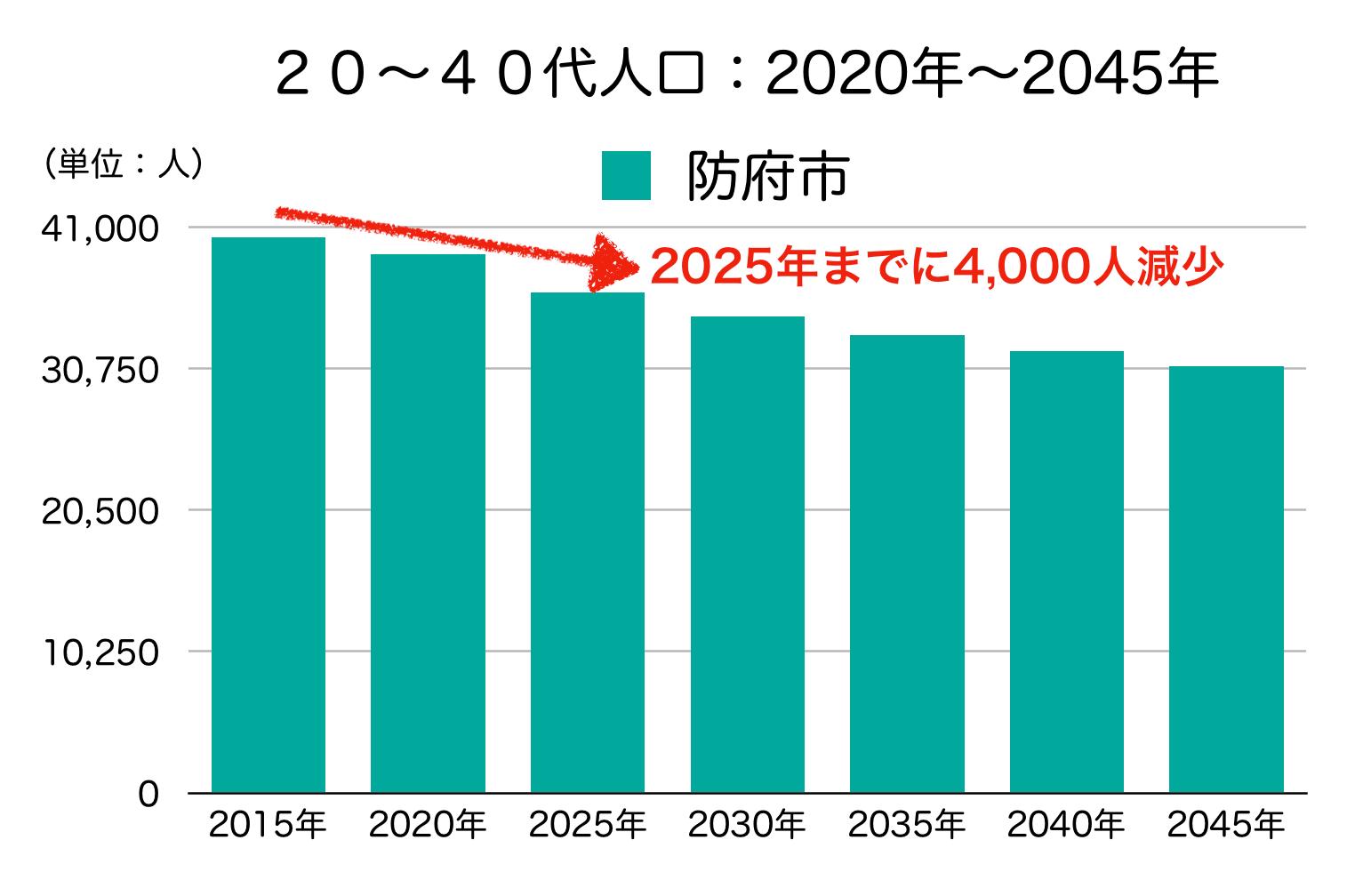 防府市の20〜40代人口の予測