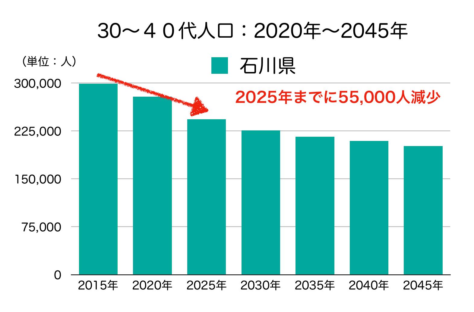 石川県の30、40代人口の予測