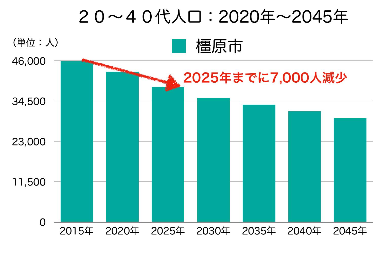 橿原市の20〜40代人口の予測