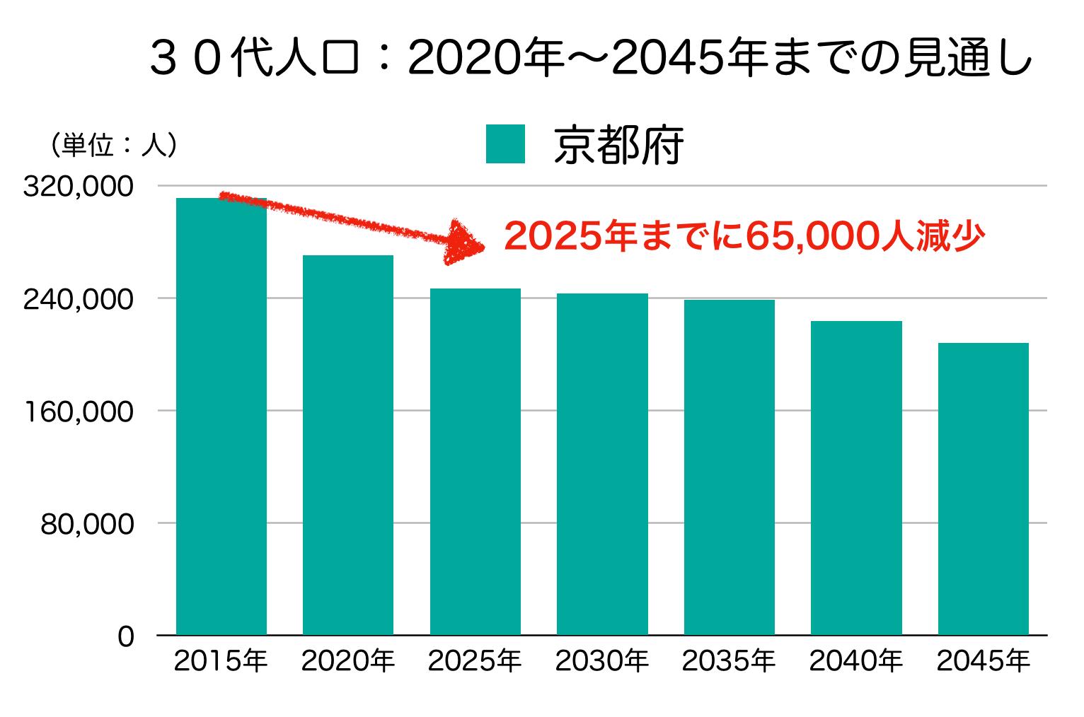 京都府の30代人口の予測
