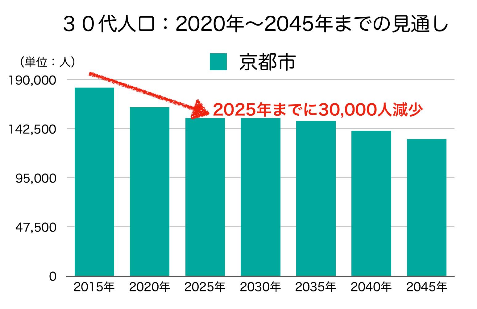 京都市の30代人口の予測