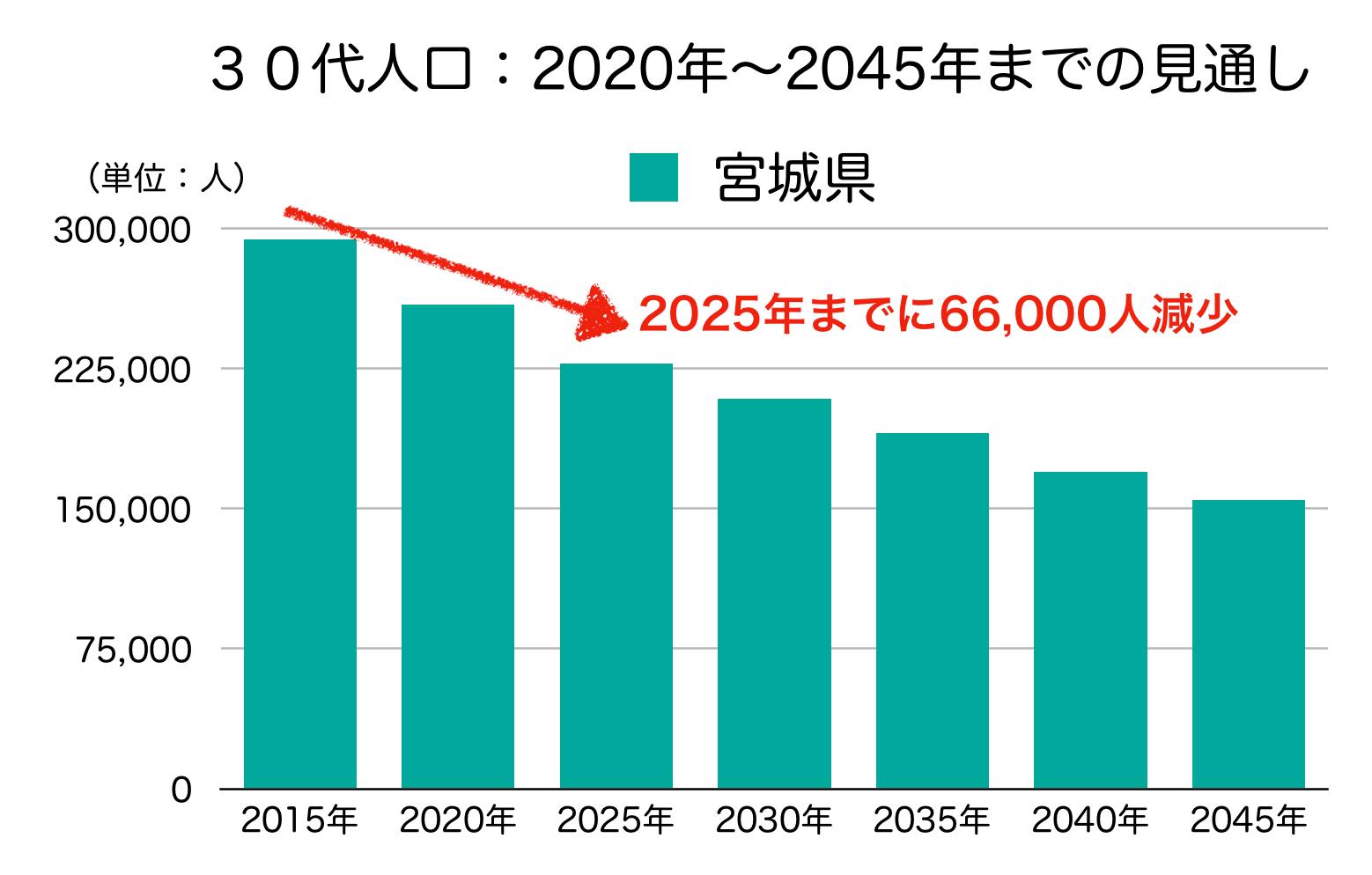 宮城県の30代人口の予測