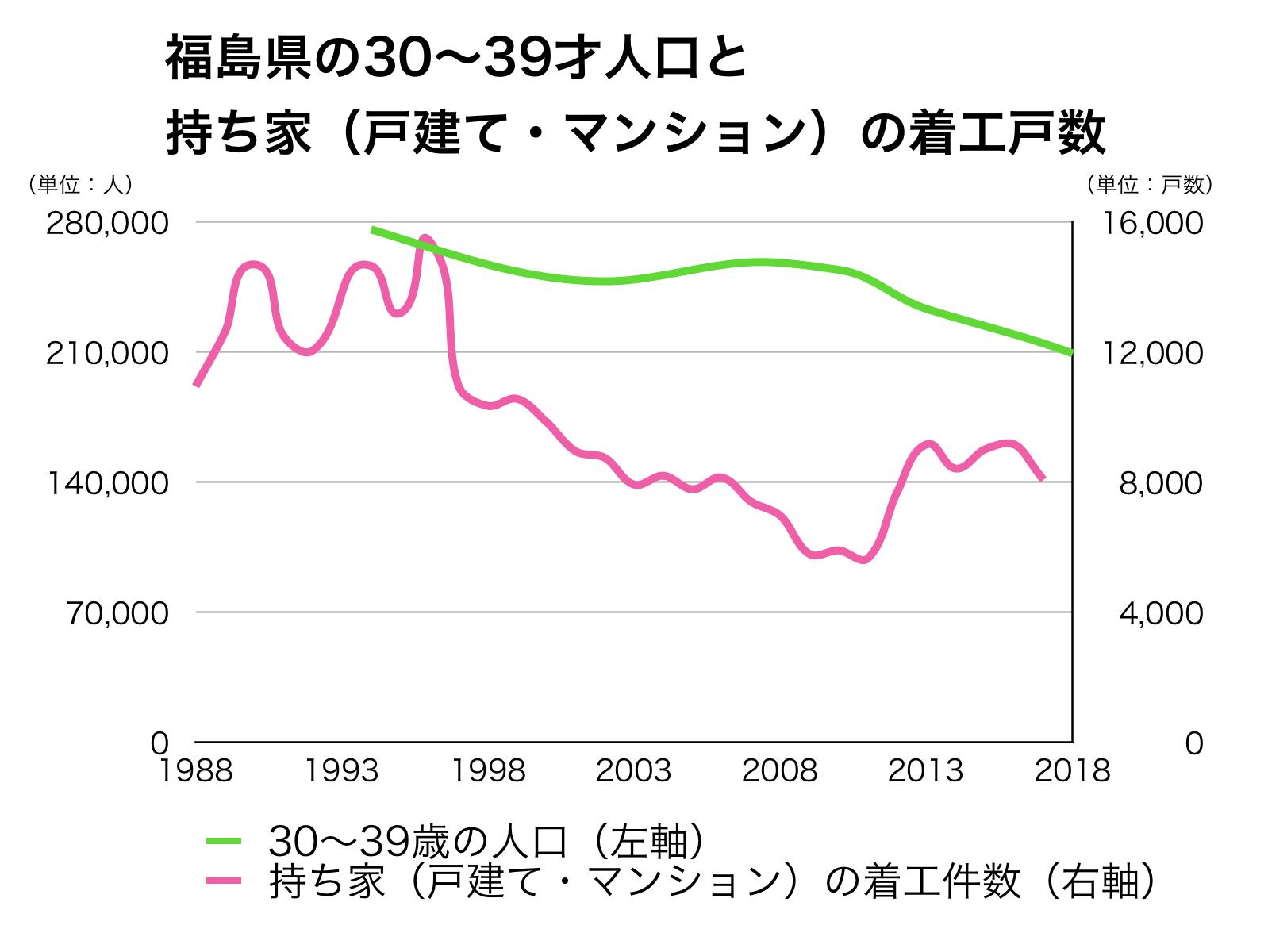 福島県の30代人口と新設戸数