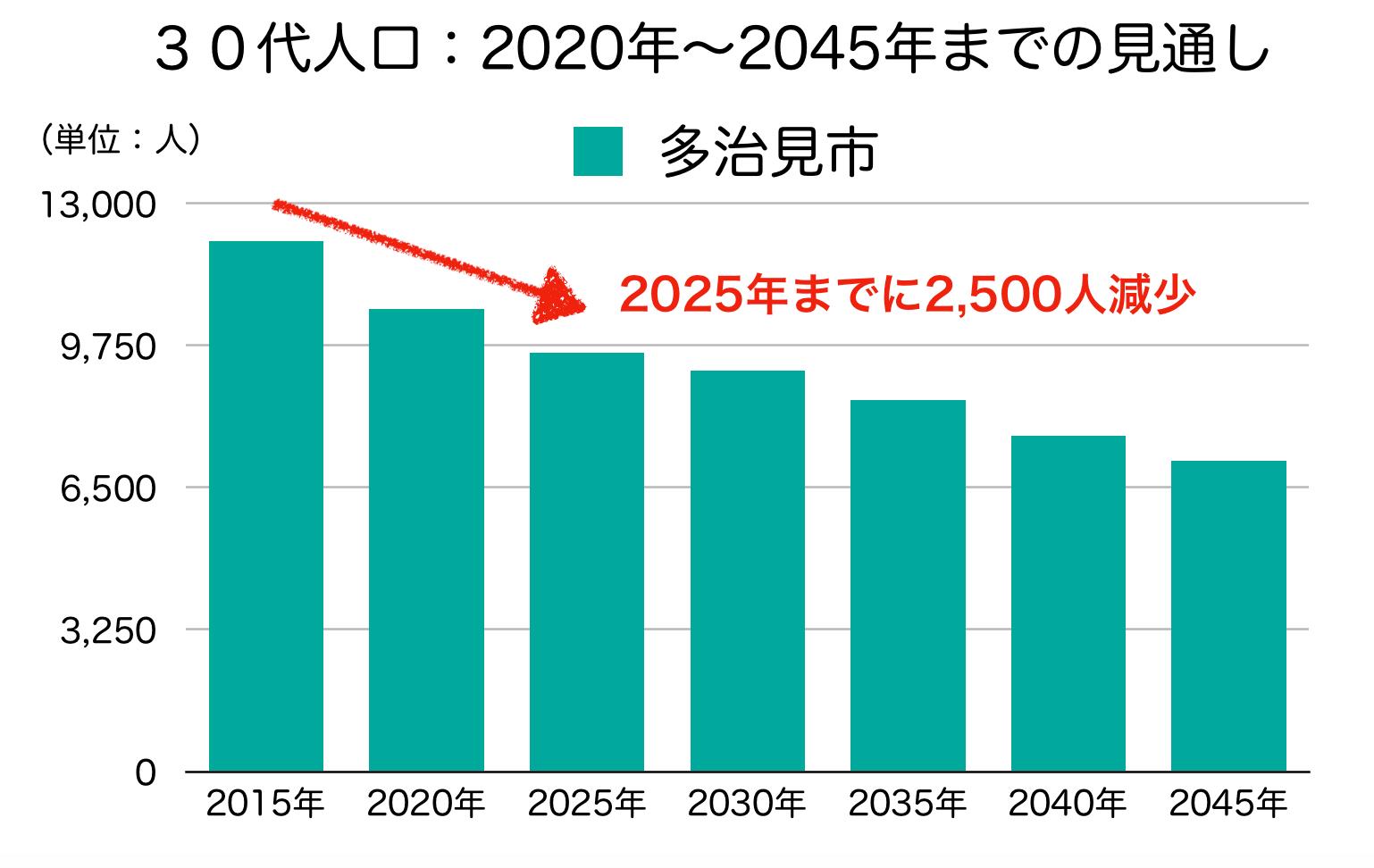 多治見市の30代人口の予測