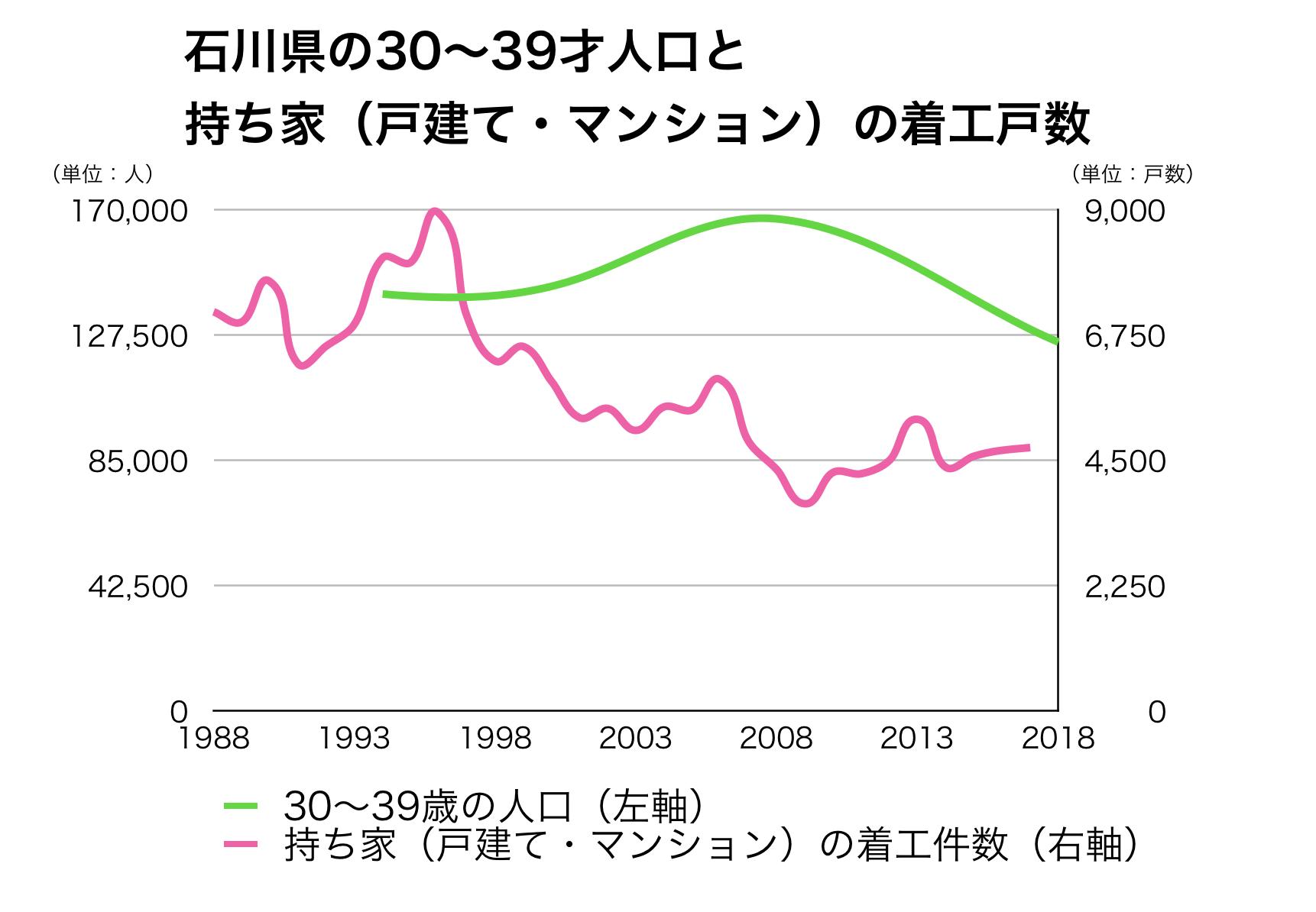 石川県の30代人口と新設戸数