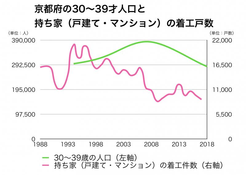 京都府の30代人口と新設戸数