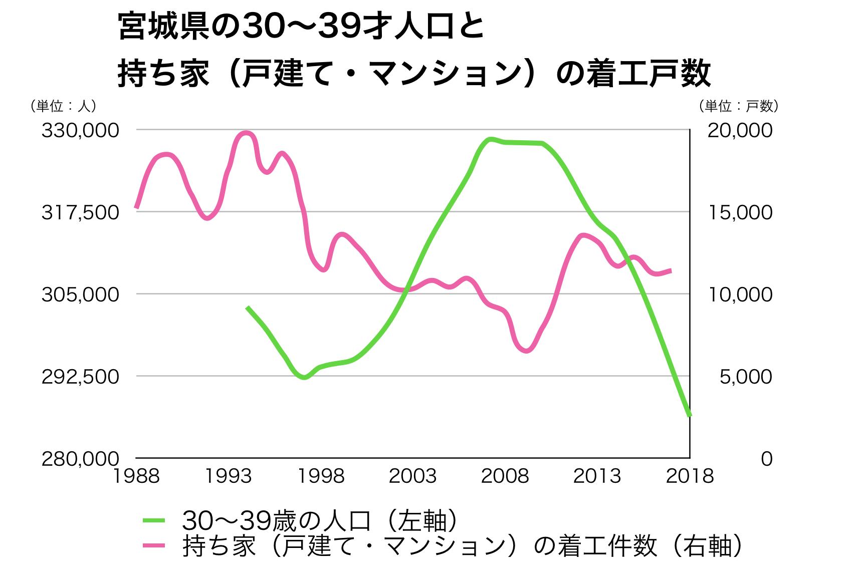 宮城県の30代人口と新設戸数
