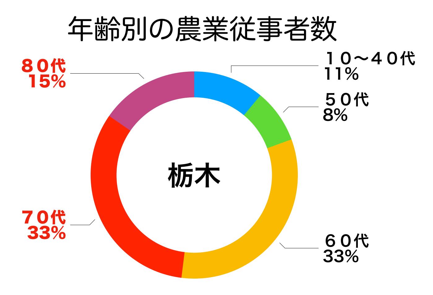 栃木県内の農家の年齢