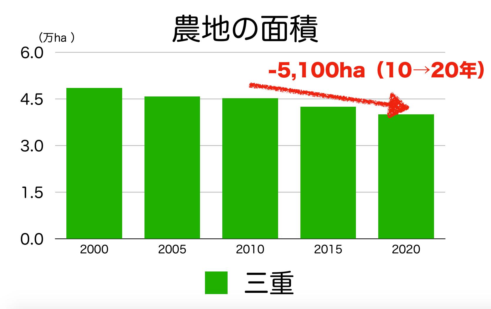 三重県の農地面積