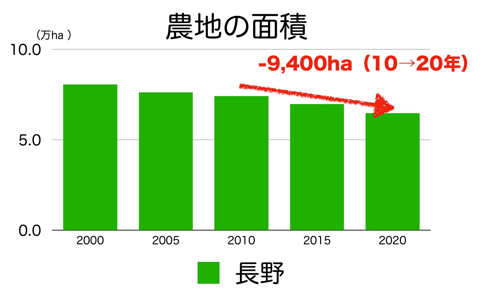 長野県の農地面積
