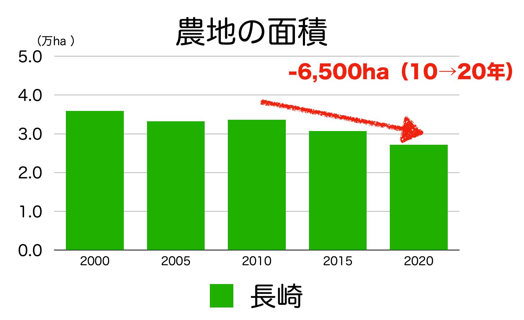 長崎市の農地の面積