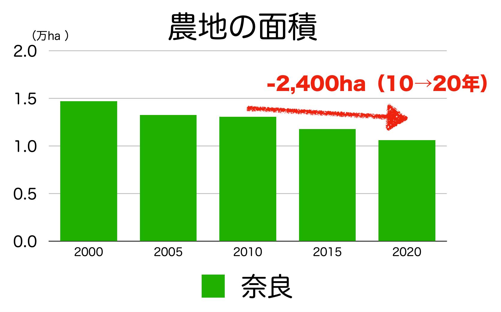 奈良県の農地面積