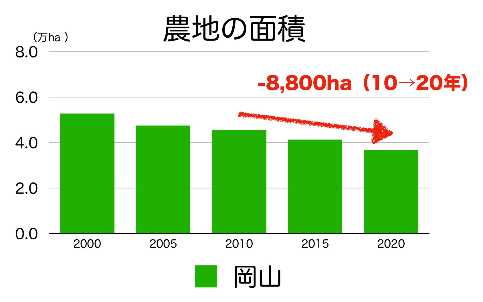 岡山県の農地の面積