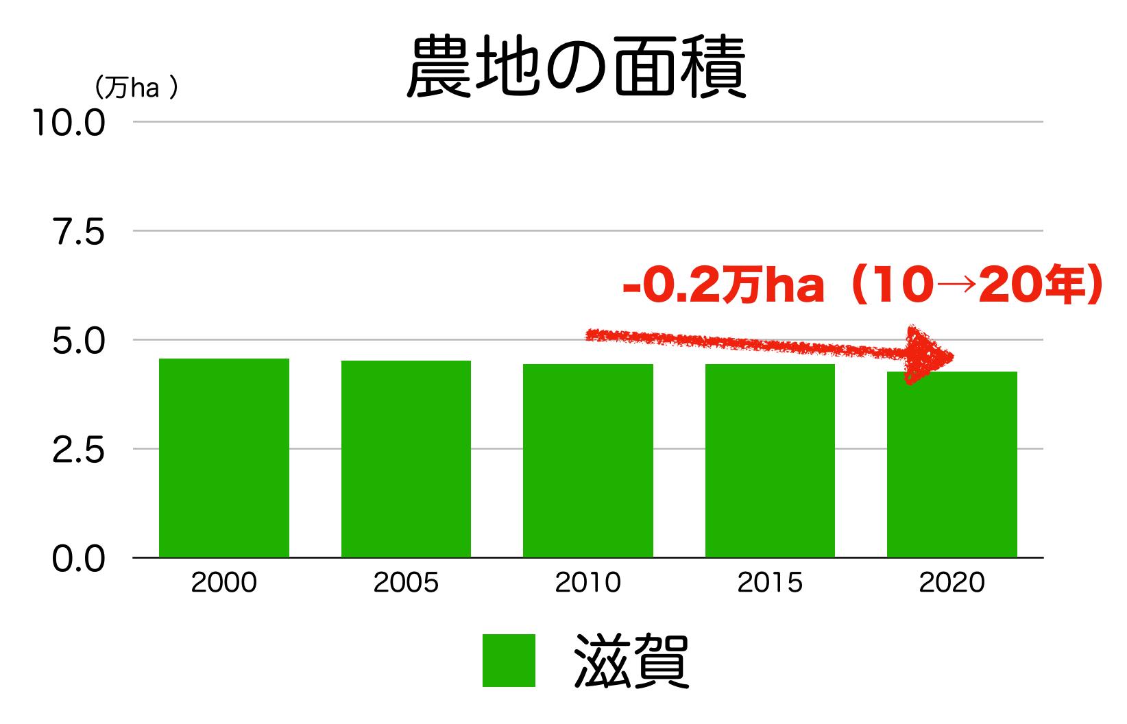 滋賀県の農地面積