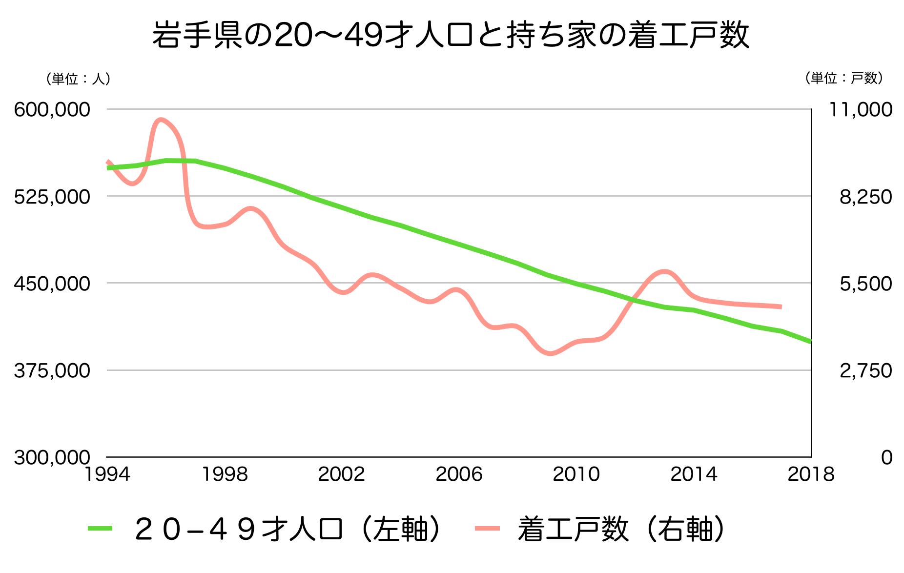 岩手県の20〜40代人口と新設戸数