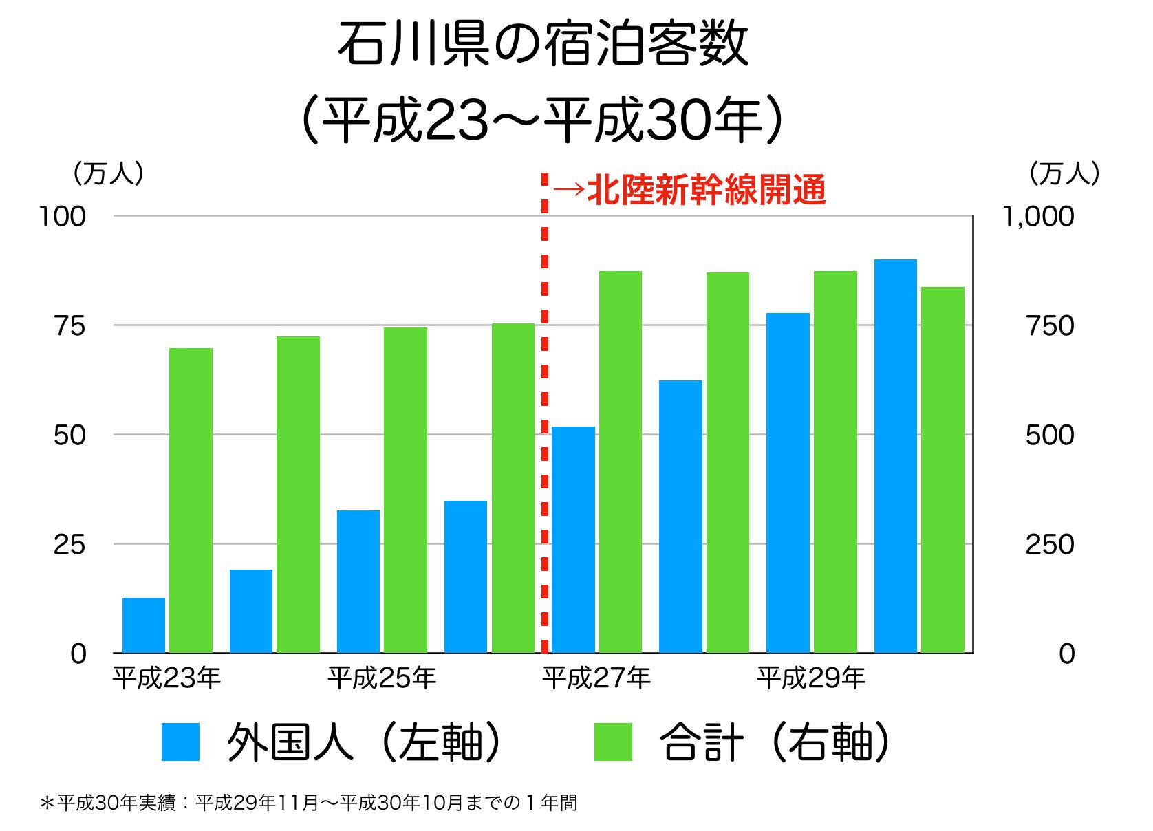 石川県の宿泊客数の推移