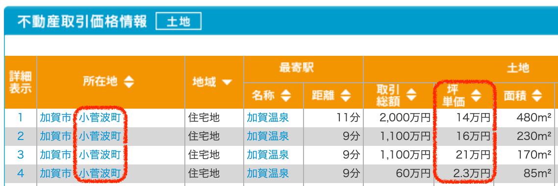 加賀市小菅波町の土地取引