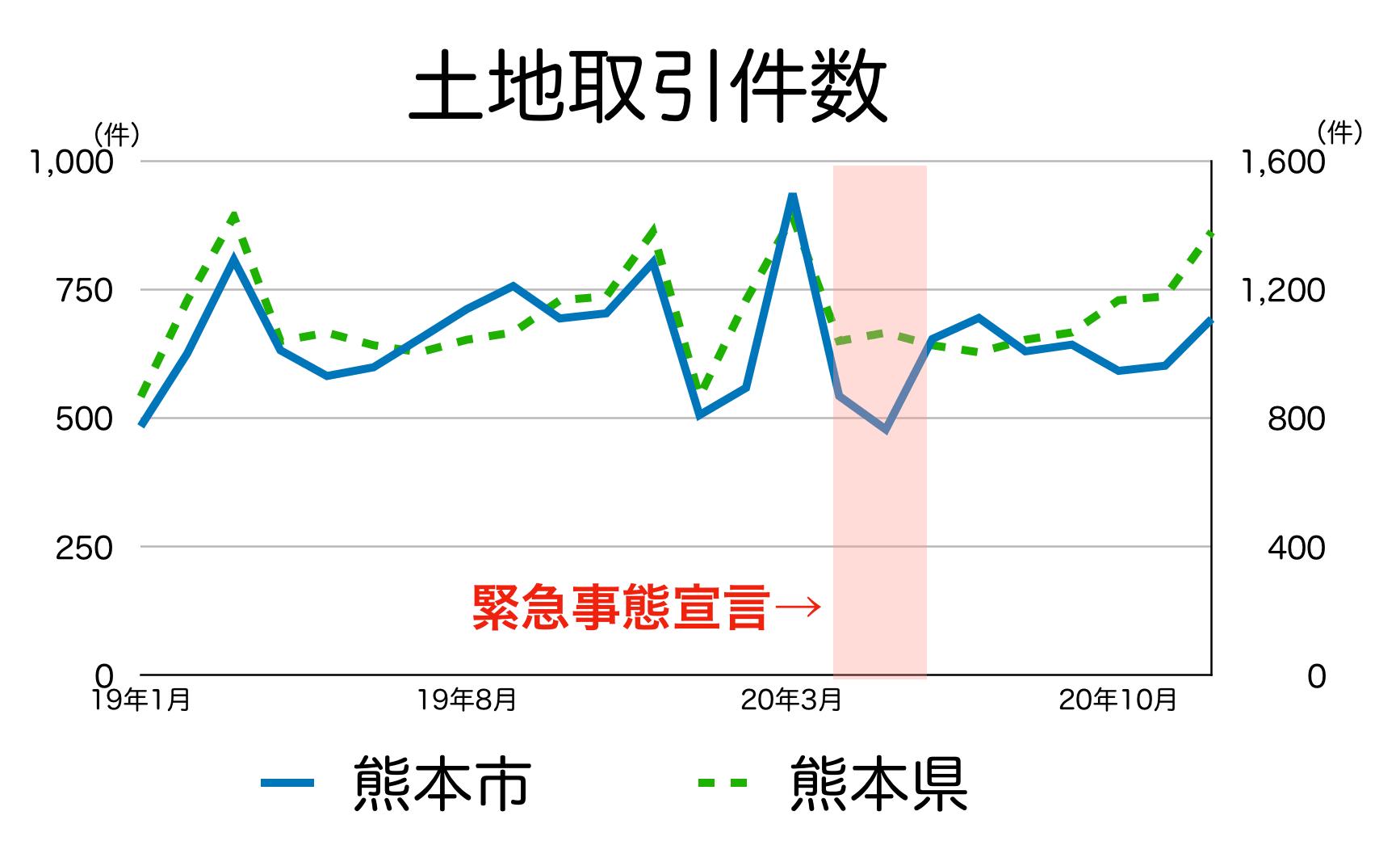 熊本市の土地取引件数