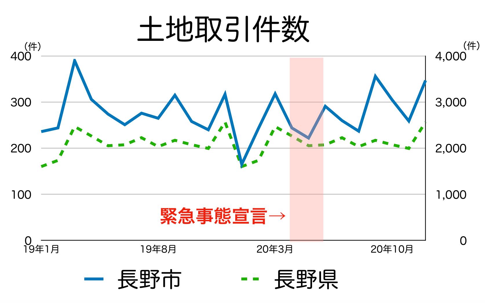 長野市の土地取引件数