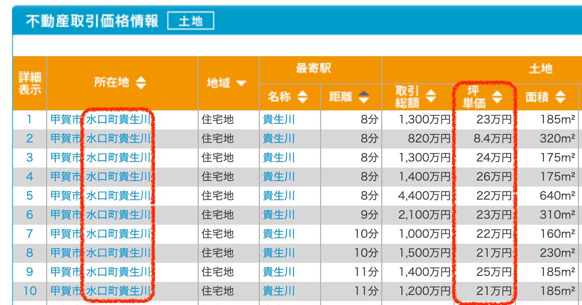甲賀市水口町貴生川の土地取引