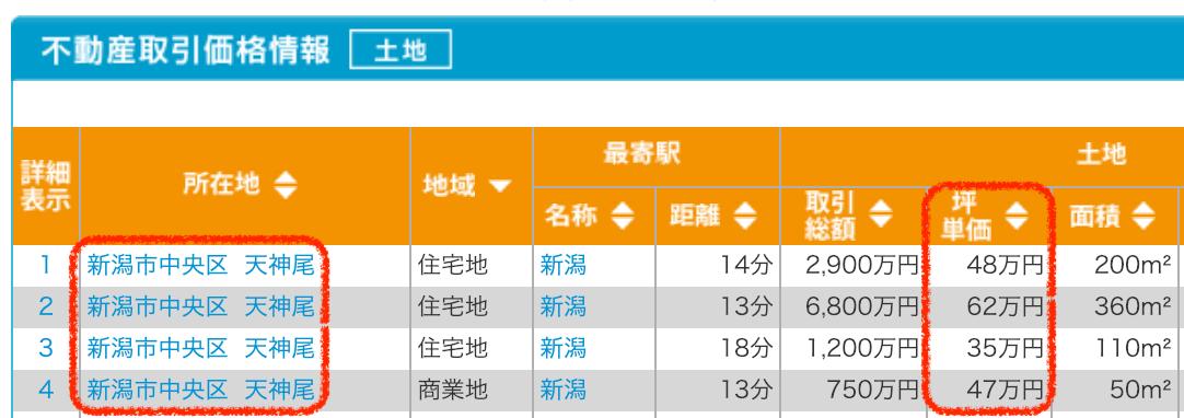 新潟市中央区天神尾の土地取引