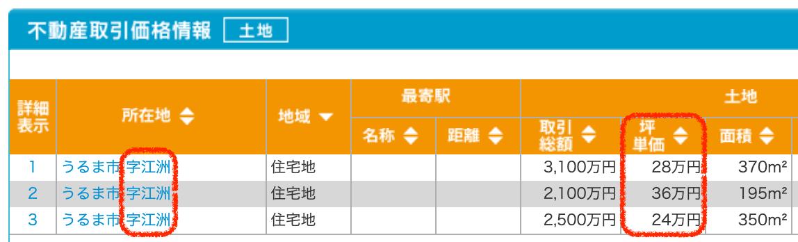 うるま市字江州の土地取引