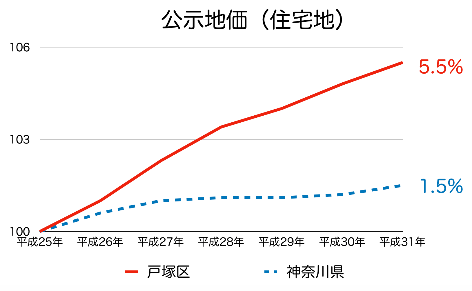 横浜市戸塚区の公示地価の推移