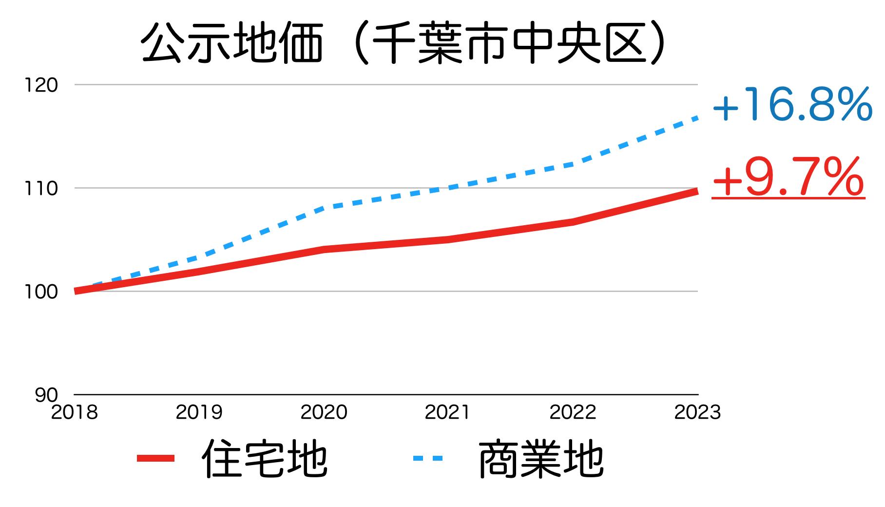 千葉市中央区の公示地価の推移