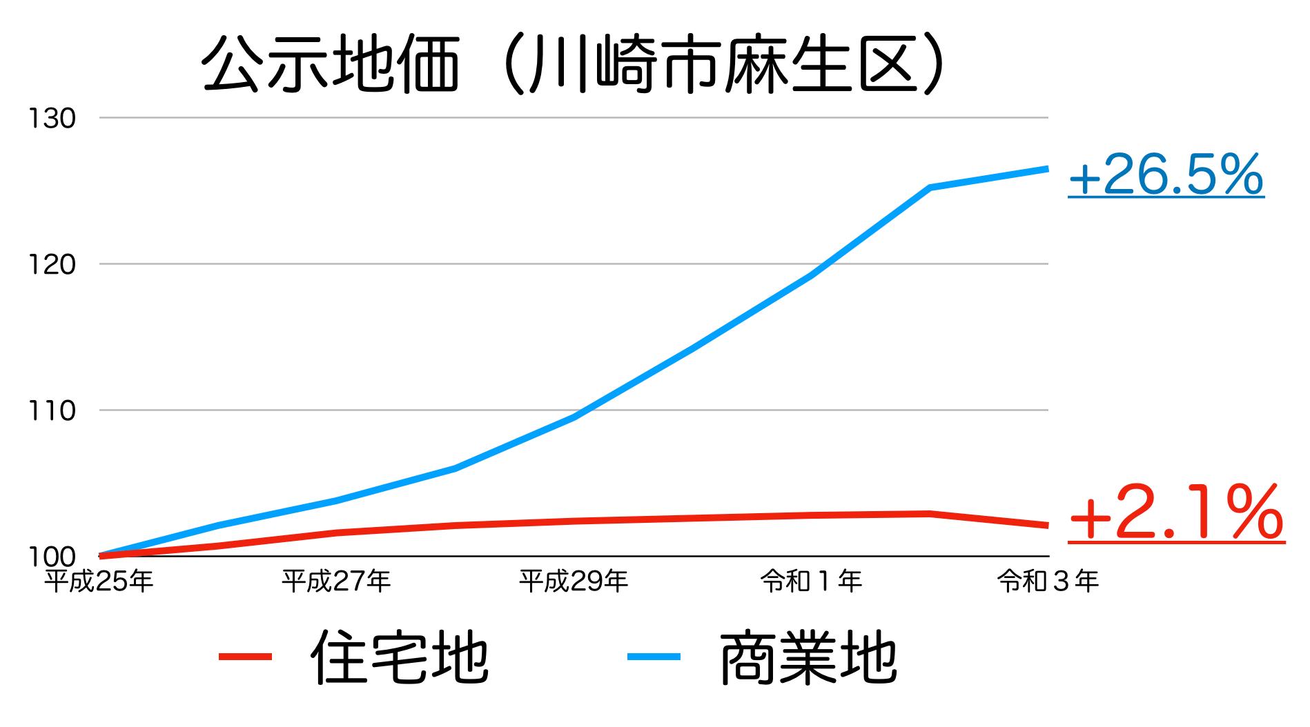 川崎市麻生区の公示地価の推移