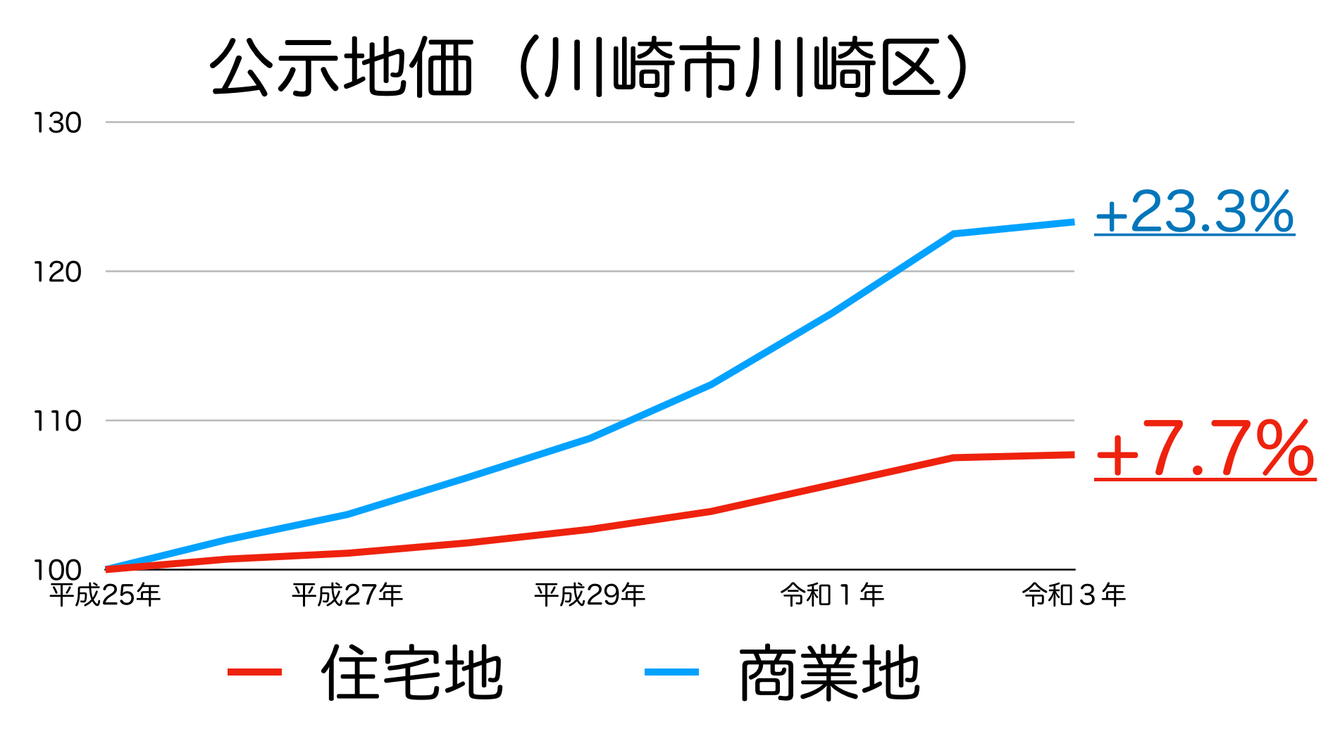 川崎市川崎区の公示地価の推移
