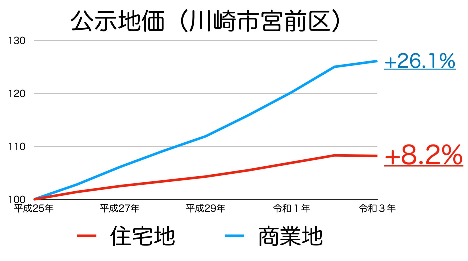 川崎市宮前区の公示地価の推移