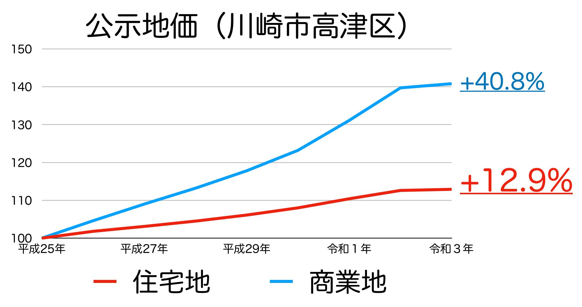川崎市高津区の公示地価の推移