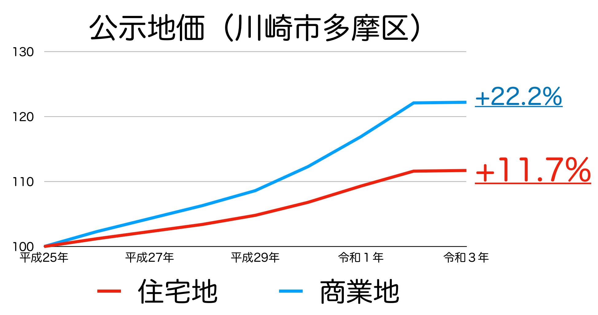 川崎市多摩区の公示地価の推移