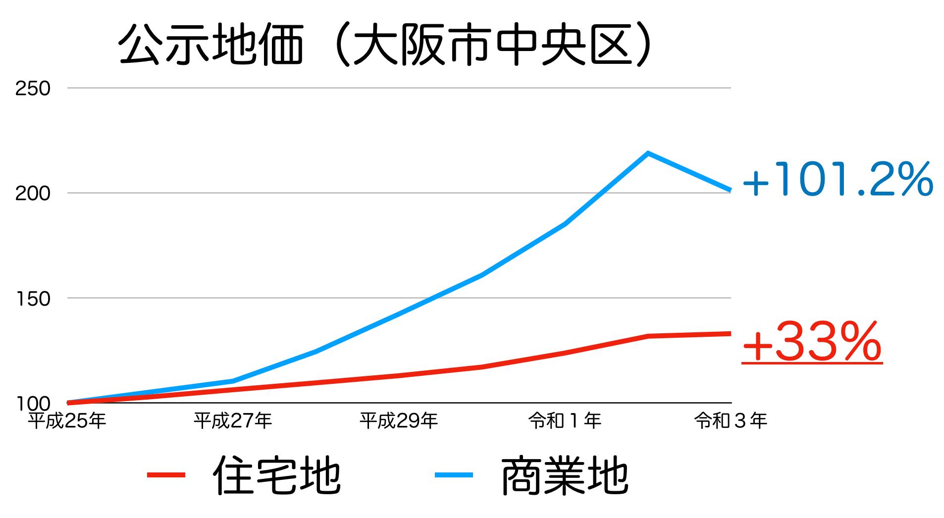 大阪市中央区の公示地価の推移