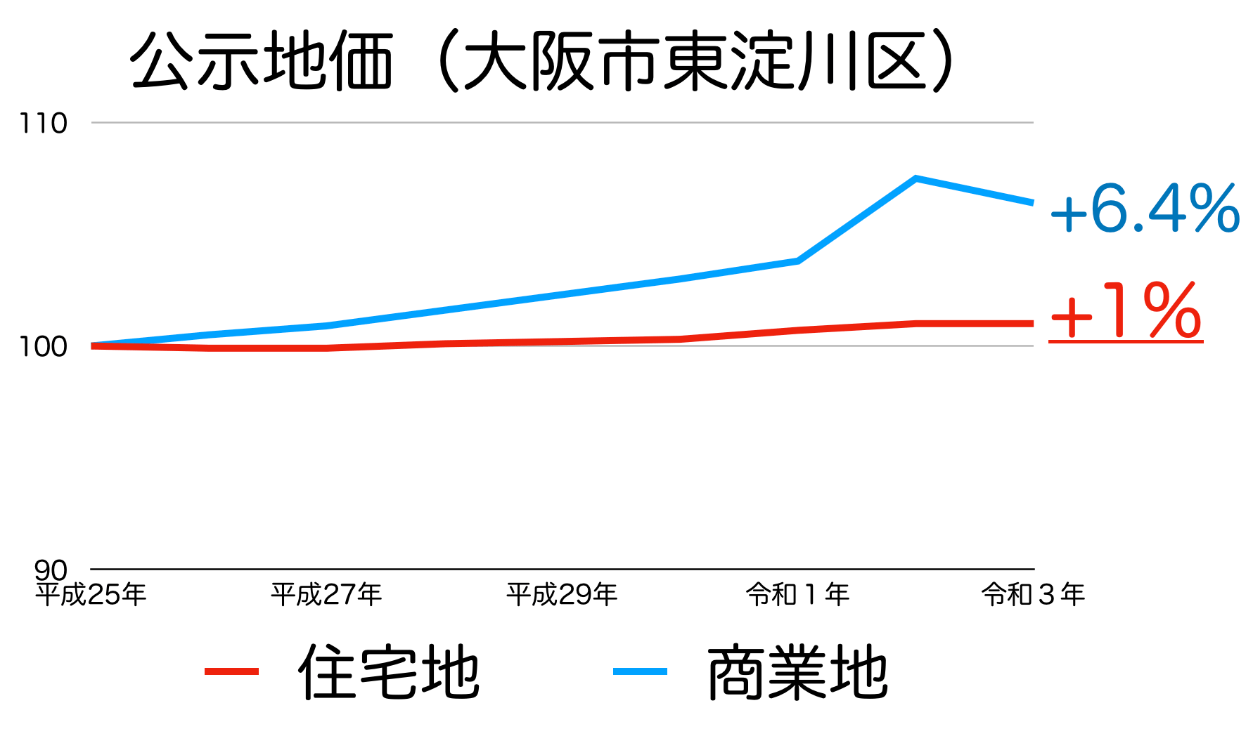 大阪市東淀川区の公示地価の推移