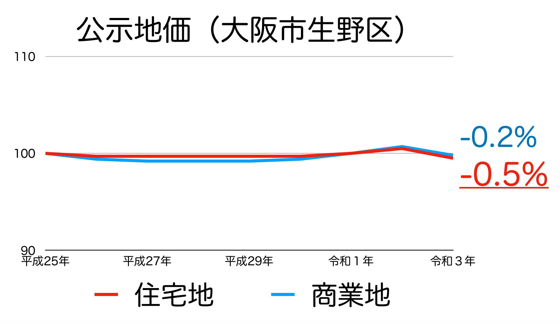 大阪市生野区の公示地価の推移