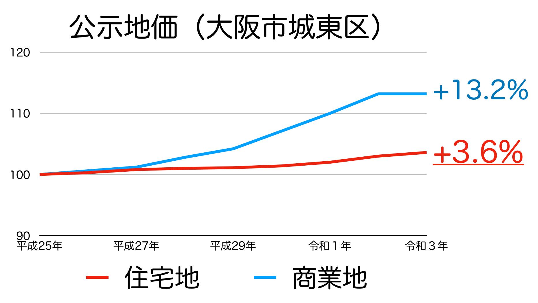大阪市城東区の公示地価の推移