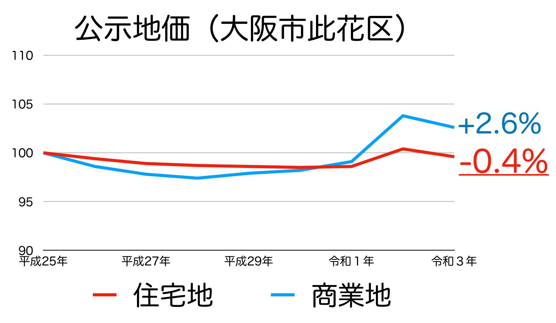大阪市此花区の公示地価の推移