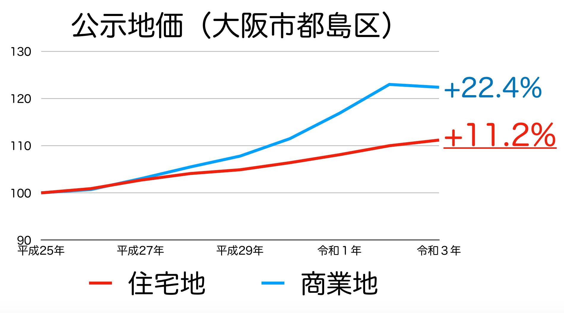 大阪市都島区の公示地価の推移